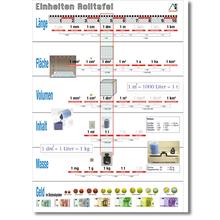 Einheiten-Schaubild A4