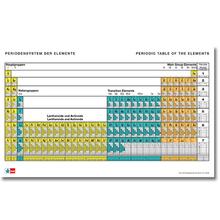 Periodensystem langperiodisch